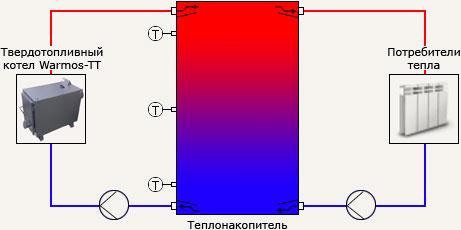 Обвязка твердотопливного котла ЭВАН Warmos-TT с теплонакопителями NIBE...